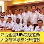 霹州外资只占全国2.6%表现差劲, 行动党吁大臣勿误导应公开道歉。