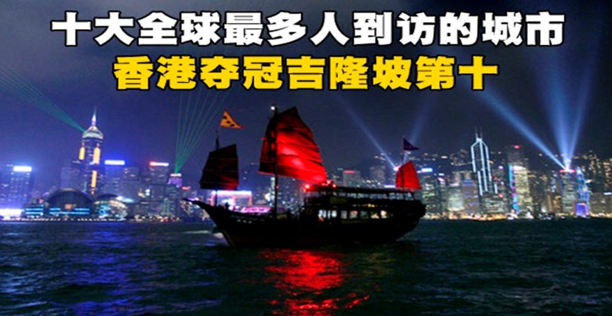 十大全球最多人到访的城市 香港夺冠吉隆坡第十