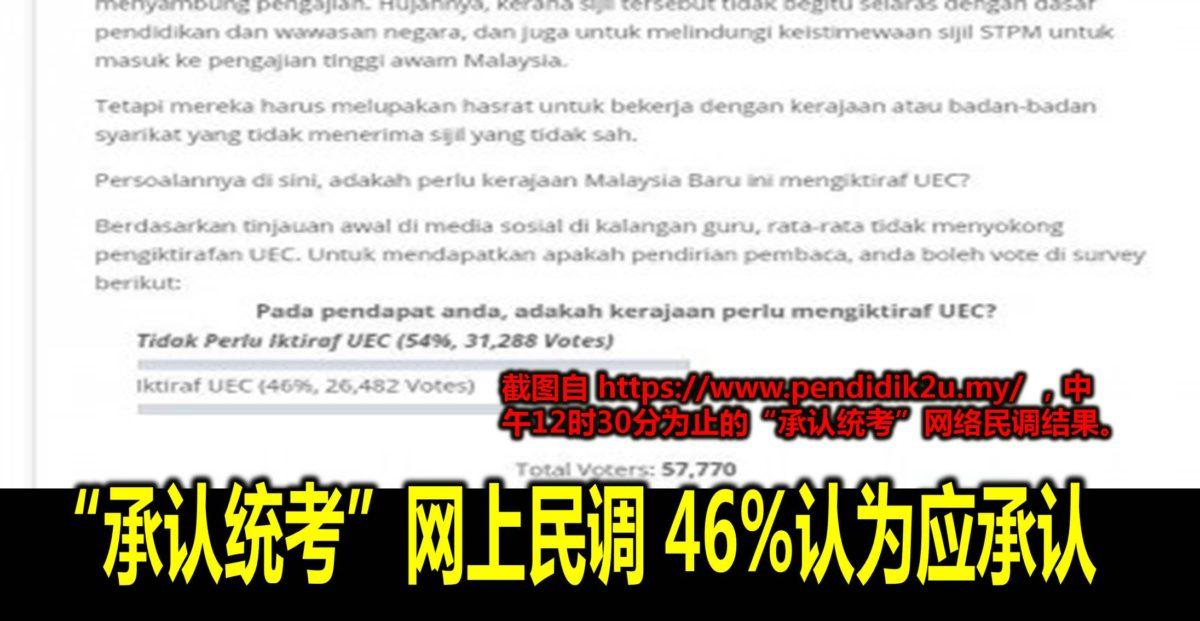 """""""承认统考""""网上民调 46%认为应承认(https://www.pendidik2u.my/)"""
